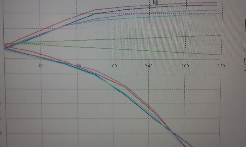 Force vs velocity plot of Ferrari F355 shock
